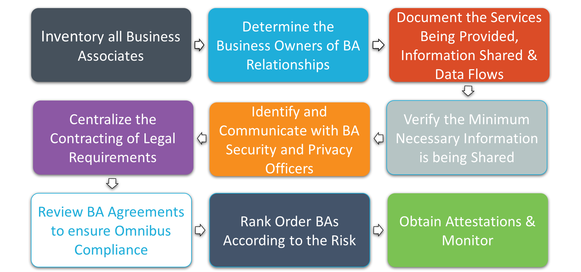 risk assessment and business management Correct risk management is as important as organising public indemnity insurance cover or any of the other steps you take to protect your business in fighting fraud, risk assessment techniques can help managers identify the most likely business processes where fraud could occur.