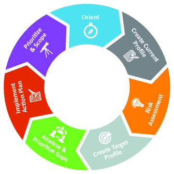 Nist Cybersecurity Framework Workshop Clearwater Compliance