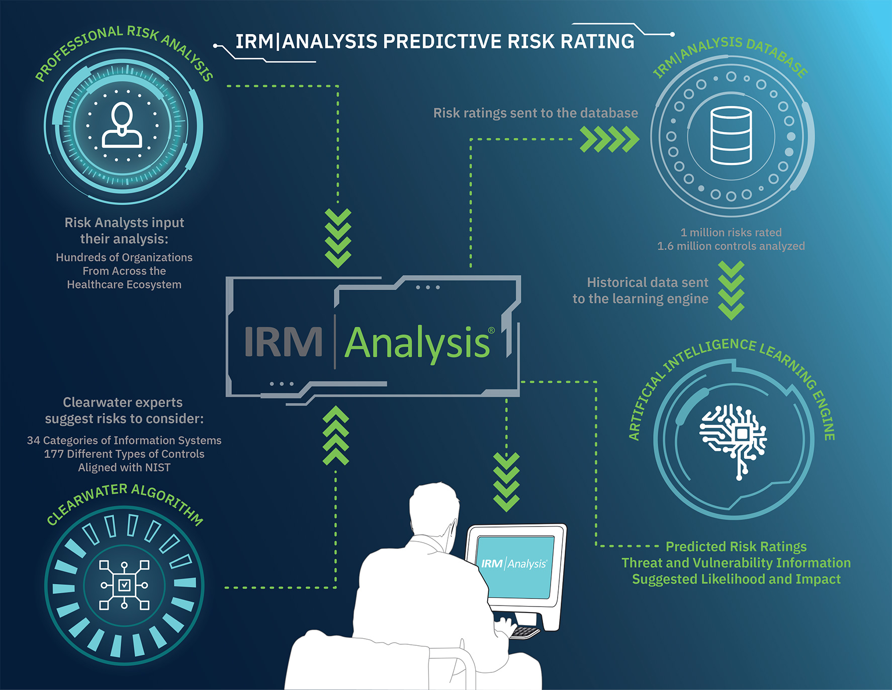 IRM|Analysis - Predictive Risk Rating