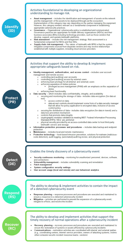 NIST CSF framework