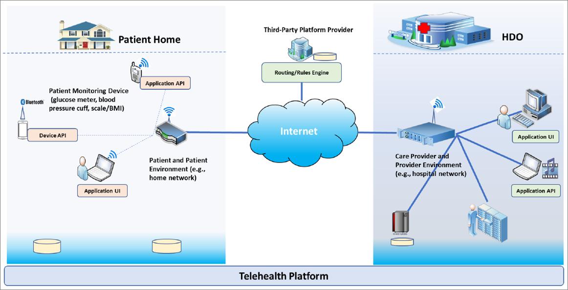 NCCoE NIST Telehealth Platform
