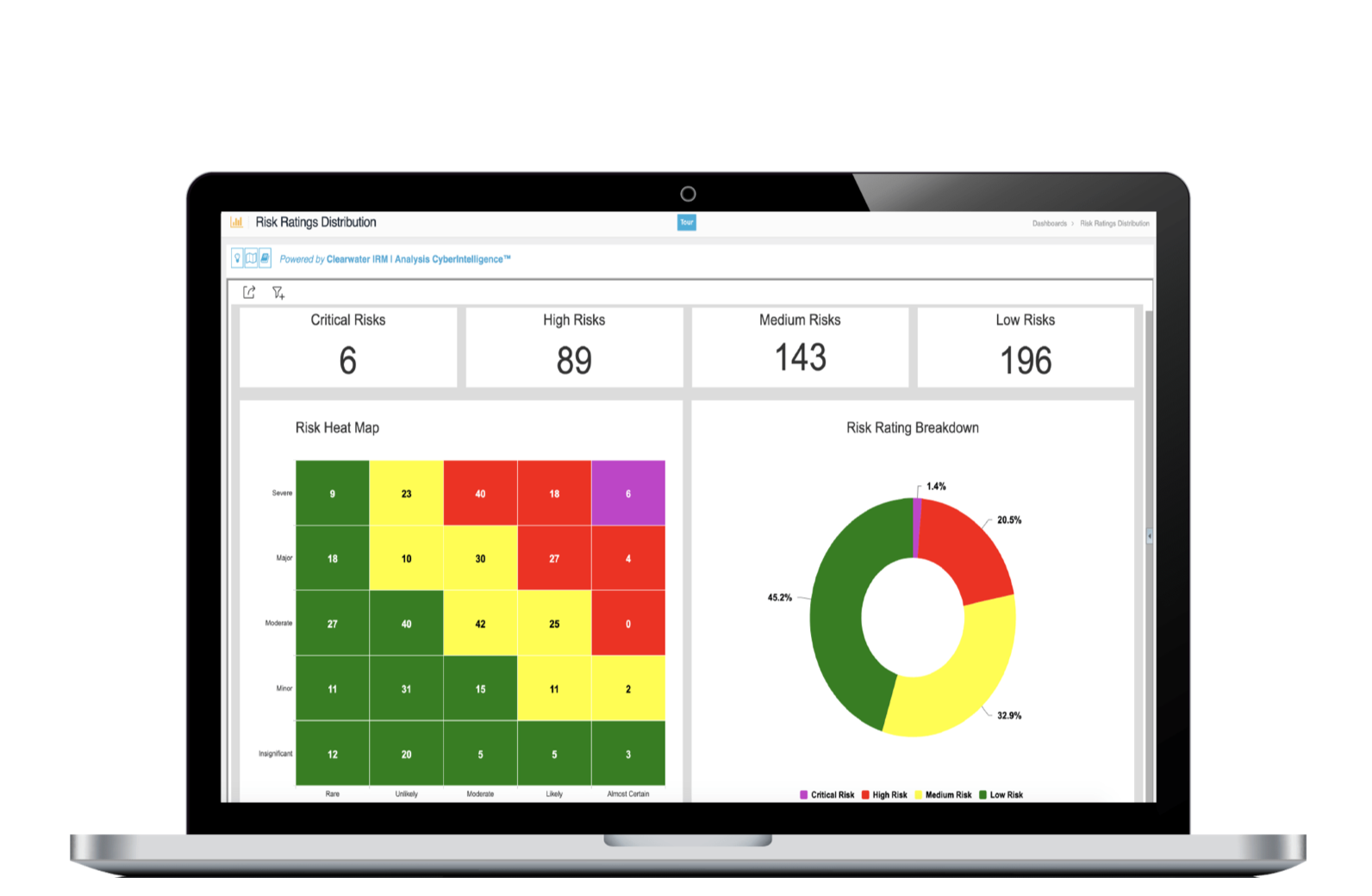 IRM Pro HIPAA Compliance Software - Ratings Distribution