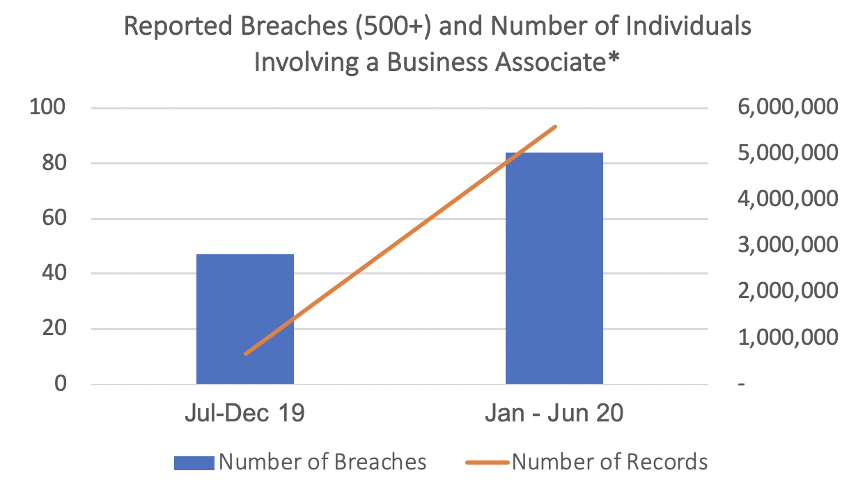 reported breaches and number of individuals involving a business associate
