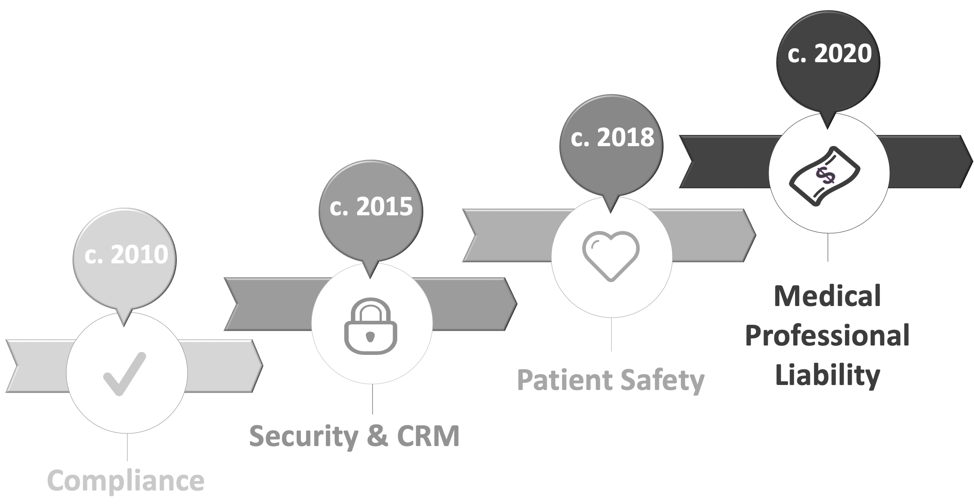 The Evolving Focus of Cyber Risk in the Healthcare Industry