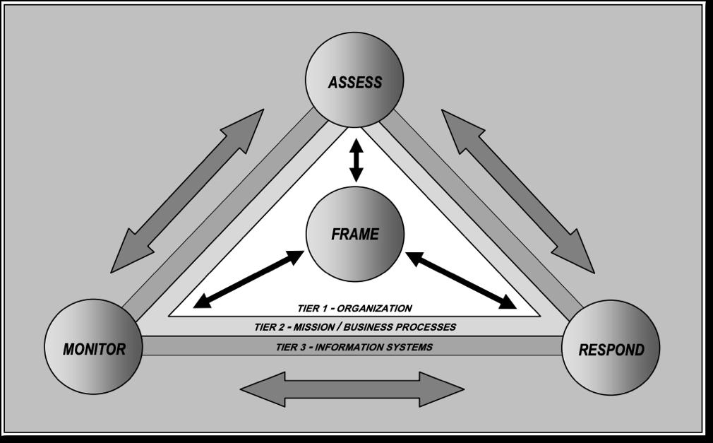 Four Phase Risk Management Process
